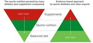 Nutrition360 Sports Nutrition Nutrition360